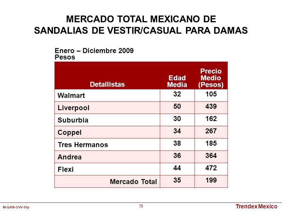 Trendex Mexico M-Q409-OVV-01p 78 Detallistas Edad Media Precio Medio (Pesos) Walmart 32105 Liverpool 50439 Suburbia 30162 Coppel 34267 Tres Hermanos 3