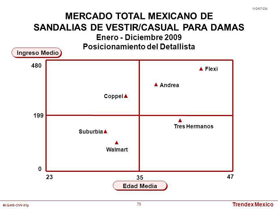 Trendex Mexico M-Q409-OVV-01p 79 23 47 Edad Media Ingreso Medio MERCADO TOTAL MEXICANO DE SANDALIAS DE VESTIR/CASUAL PARA DAMAS Enero - Diciembre 2009
