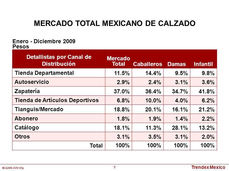 Trendex Mexico M-Q409-OVV-01p 19 Enero - Diciembre 2009 Pesos Detallistas Mercado Total Tipo de Calzado Zapatos de Vestir Zapatos Casuales Botas de Vestir Botas Vaqueras Zapatos Deportivos/ Tenis Liverpool 2.4%2.8%1.6%6.5%1.9%2.7% Suburbia 1.8%2.8%1.8%0.2%-1.6% Palacio de Hierro 0.8%0.9%0.8%--0.9% Sears 1.0%0.7%0.1%1.2%-1.5% Coppel 6.6%7.3%10.2%0.9%12.0%5.2% Walmart 0.4%0.3%0.5%--0.3% Bodega Aurrerá 0.3% 0.2%-0.4%0.3% Tres Hermanos 2.9%4.2%5.5%8.9%6.1%1.0% Emyco 0.5%0.8% --- Flexi 3.3%6.2%10.1%2.0%-- Florsheim 0.5%1.6%0.2%1.6%-- Martí 3.9%----20.7% Andrea 3.5%6.8%5.5%3.4%3.1%1.2% Price Shoes 5.0%7.7%5.6%8.6%1.3%3.4% Capa de Ozono 0.9%2.0%0.6%--0.5% MERCADO TOTAL MEXICANO DE CALZADO PARA CABALLEROS