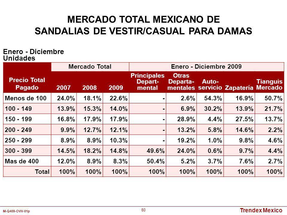 Trendex Mexico M-Q409-OVV-01p 80 Enero - Diciembre Unidades MERCADO TOTAL MEXICANO DE SANDALIAS DE VESTIR/CASUAL PARA DAMAS Precio Total Pagado Mercad