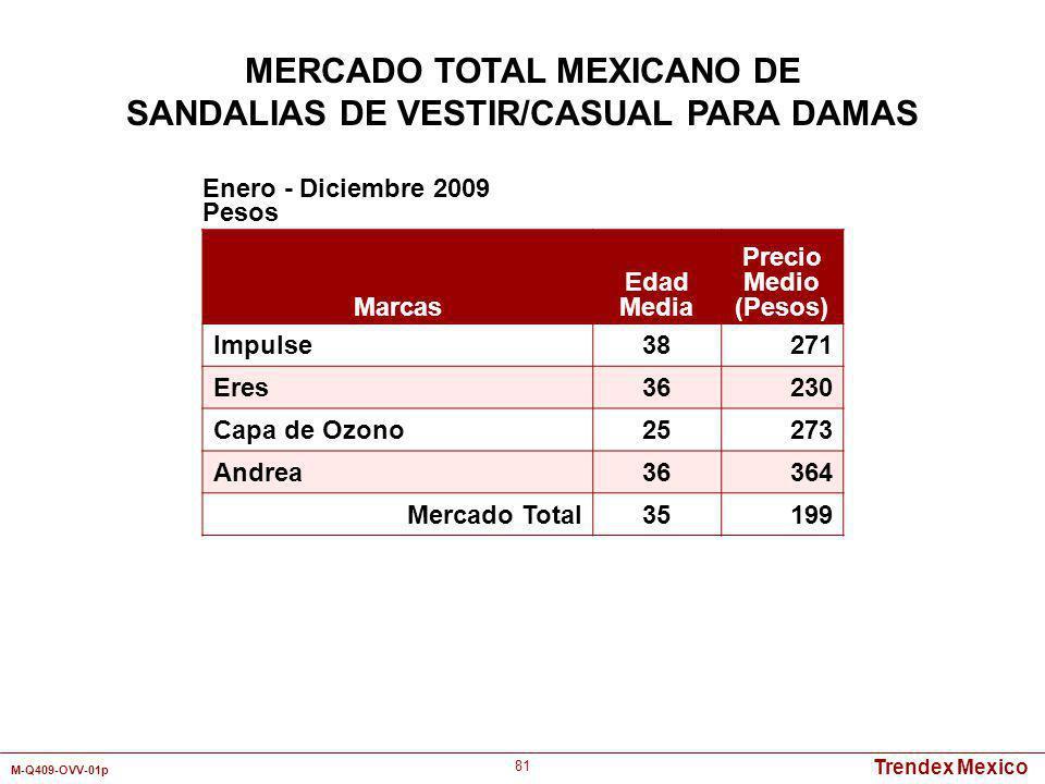 Trendex Mexico M-Q409-OVV-01p 81 Marcas Edad Media Precio Medio (Pesos) Impulse38271 Eres36230 Capa de Ozono25273 Andrea36364 Mercado Total35199 Enero