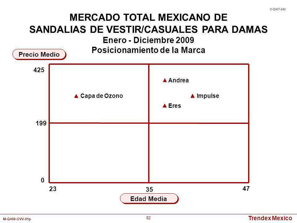 Trendex Mexico M-Q409-OVV-01p 82 23 47 Edad Media Precio Medio MERCADO TOTAL MEXICANO DE SANDALIAS DE VESTIR/CASUALES PARA DAMAS Enero - Diciembre 200