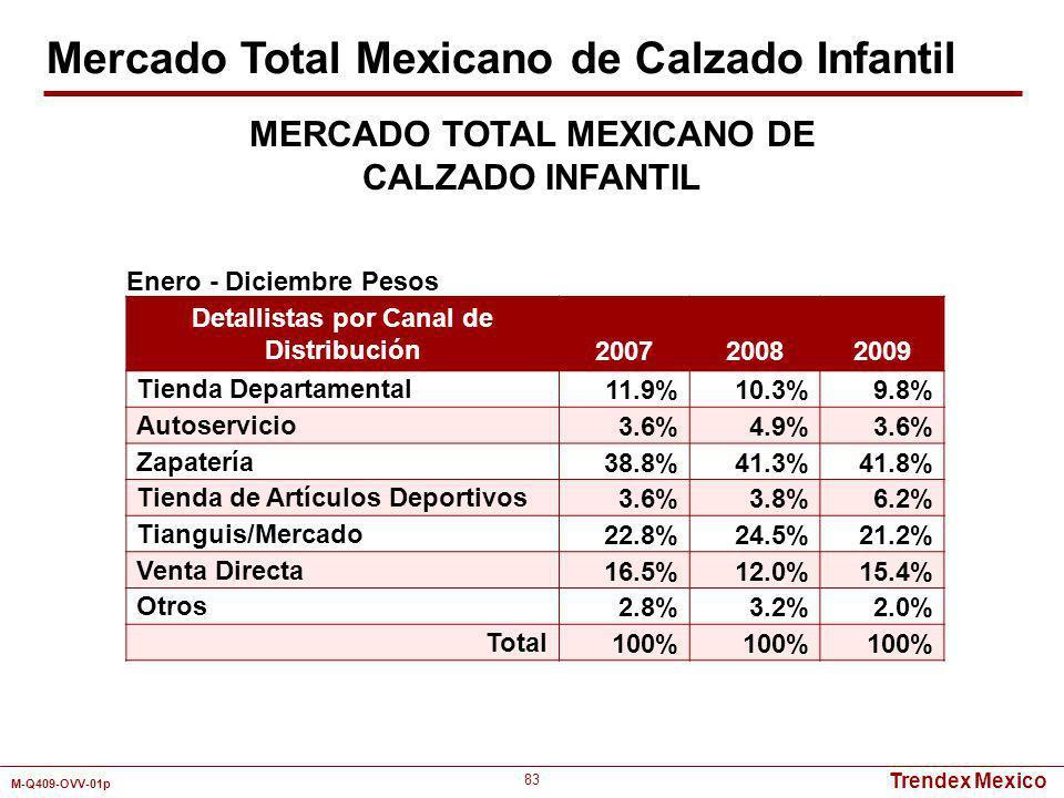 Trendex Mexico M-Q409-OVV-01p 83 Detallistas por Canal de Distribución 200720082009 Tienda Departamental11.9%10.3%9.8% Autoservicio3.6%4.9%3.6% Zapate
