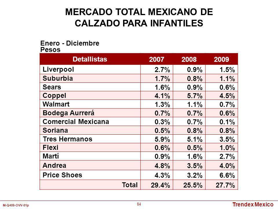 Trendex Mexico M-Q409-OVV-01p 84 Detallistas 200720082009 Liverpool2.7%0.9%1.5% Suburbia1.7%0.8%1.1% Sears1.6%0.9%0.6% Coppel4.1%5.7%4.5% Walmart1.3%1