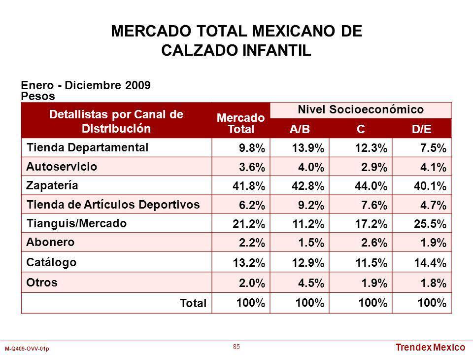 Trendex Mexico M-Q409-OVV-01p 85 Detallistas por Canal de Distribución Mercado Total Nivel Socioeconómico A/BCD/E Tienda Departamental9.8%13.9%12.3%7.