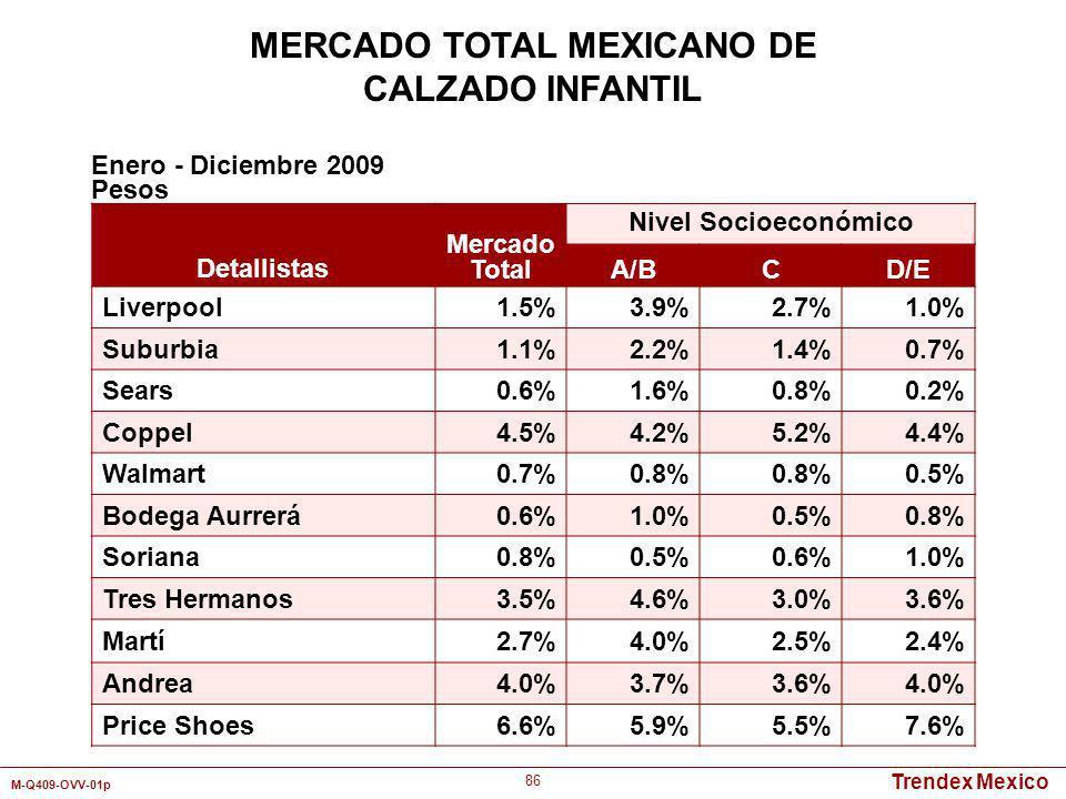 Trendex Mexico M-Q409-OVV-01p 86 Detallistas Mercado Total Nivel Socioeconómico A/BCD/E Liverpool1.5%3.9%2.7%1.0% Suburbia1.1%2.2%1.4%0.7% Sears0.6%1.