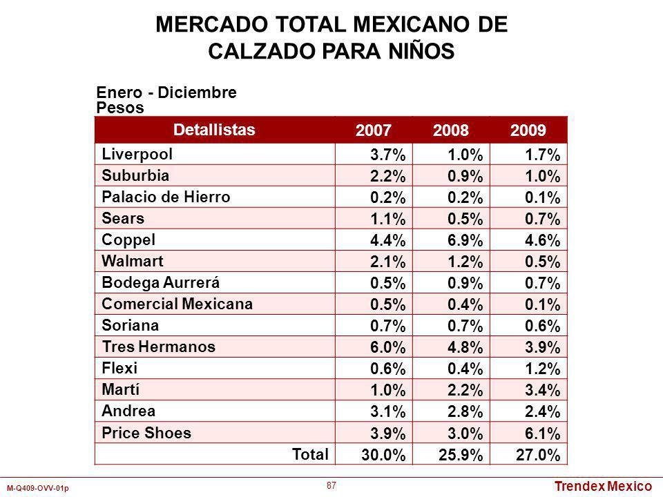 Trendex Mexico M-Q409-OVV-01p 87 Detallistas 200720082009 Liverpool 3.7%1.0%1.7% Suburbia 2.2%0.9%1.0% Palacio de Hierro 0.2% 0.1% Sears 1.1%0.5%0.7%