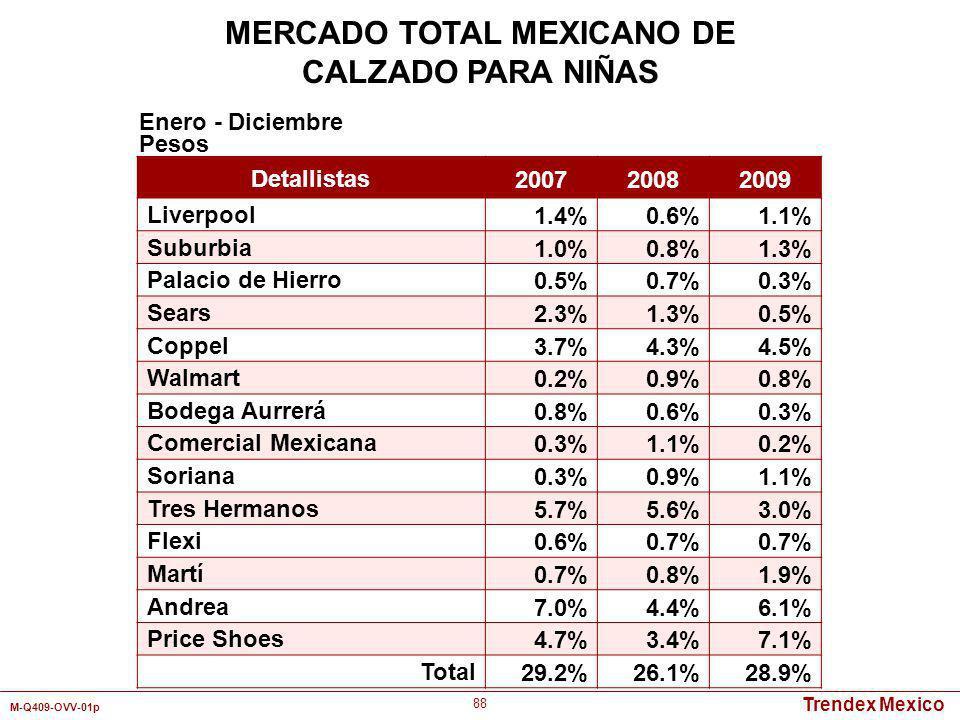 Trendex Mexico M-Q409-OVV-01p 88 Detallistas 200720082009 Liverpool 1.4%0.6%1.1% Suburbia 1.0%0.8%1.3% Palacio de Hierro 0.5%0.7%0.3% Sears 2.3%1.3%0.