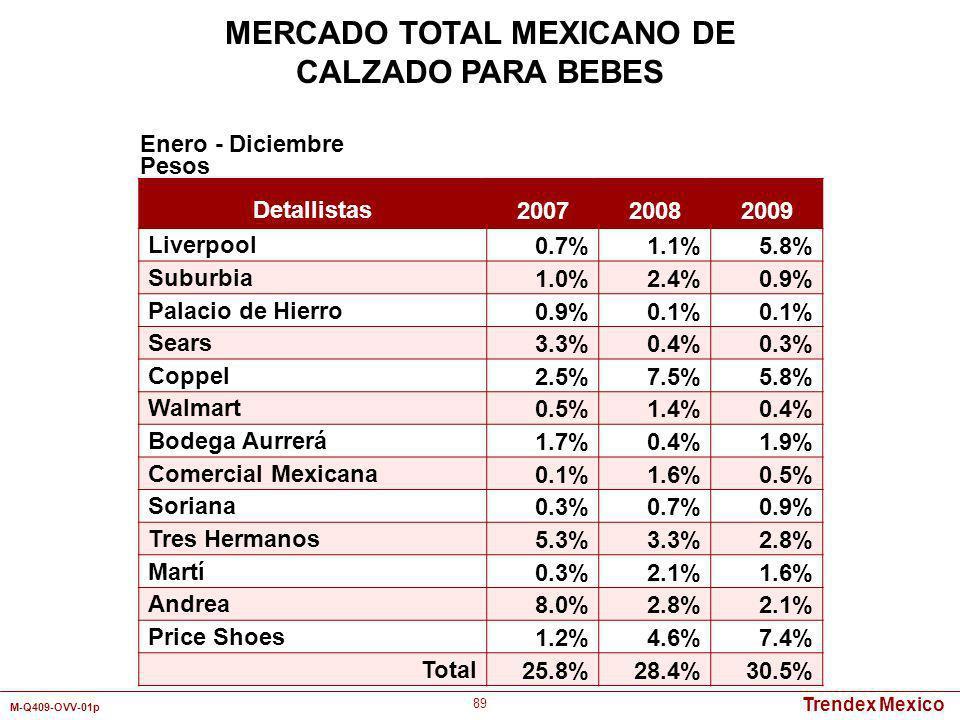 Trendex Mexico M-Q409-OVV-01p 89 Detallistas 200720082009 Liverpool 0.7%1.1%5.8% Suburbia 1.0%2.4%0.9% Palacio de Hierro 0.9%0.1% Sears 3.3%0.4%0.3% C