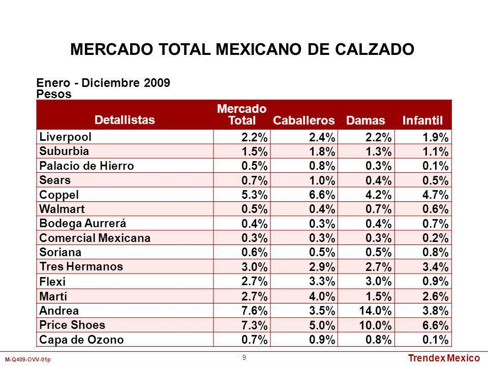 Trendex Mexico M-Q409-OVV-01p 50 Detallistas por Canal de Distribución Tipo de Calzado Mercado Total Zapatos de Vestir Zapatos Casuales Botas de Vestir Botas Vaqueras Zapatos Deportivos/ Tenis Tienda Departamental9.5%9.9%11.8%9.7%-8.4% Autoservicio3.1%2.7%2.8%1.4%2.7%3.2% Zapatería34.7%38.2%40.9%35.2%45.1%26.4% Tienda de Artículos Deportivos 4.0%----8.6% Tianguis/Mercado16.1%9.5%10.7%10.4%16.9%29.9% Abonero1.4%0.8%1.6%1.7%0.1%1.9% Catálogo28.1%35.8%29.9%36.6%25.6%13.7% Otros3.1% 2.3%5.0%9.6%7.9% Total 100% Enero - Diciembre 2009 Pesos MERCADO TOTAL MEXICANO DE CALZADO PARA DAMAS