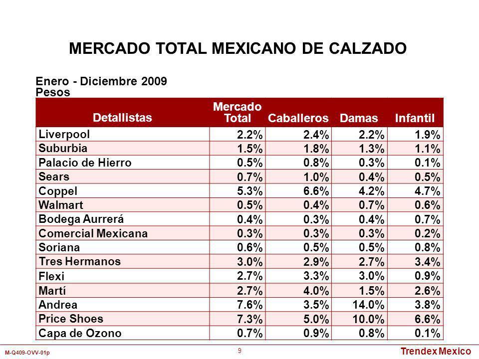 Trendex Mexico M-Q409-OVV-01p 20 Detallistas por Canal de Distribución UnidadesPesos 2007200820072008 Tienda Departamental 15.7%15.2%13.7%20.0% 17.2% Autoservicio 3.9%3.7%2.4%3.0%3.7%1.9% Zapatería 40.7%43.1%47.9%38.8%42.7%46.8% Tianguis/Mercado 17.4%17.9%16.3%13.2%12.6%11.2% Catálogo 16.8%15.0%14.7%16.8%15.1%16.5% Otros5.5%5.1%5.0%8.2%5.9%6.4% Total100% Enero - Diciembre MERCADO TOTAL MEXICANO DE ZAPATOS DE VESTIR PARA CABALLEROS