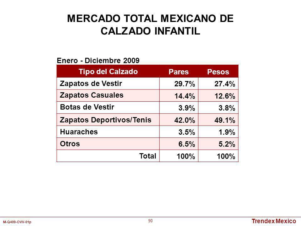 Trendex Mexico M-Q409-OVV-01p 90 MERCADO TOTAL MEXICANO DE CALZADO INFANTIL Tipo del Calzado ParesPesos Zapatos de Vestir29.7%27.4% Zapatos Casuales 1