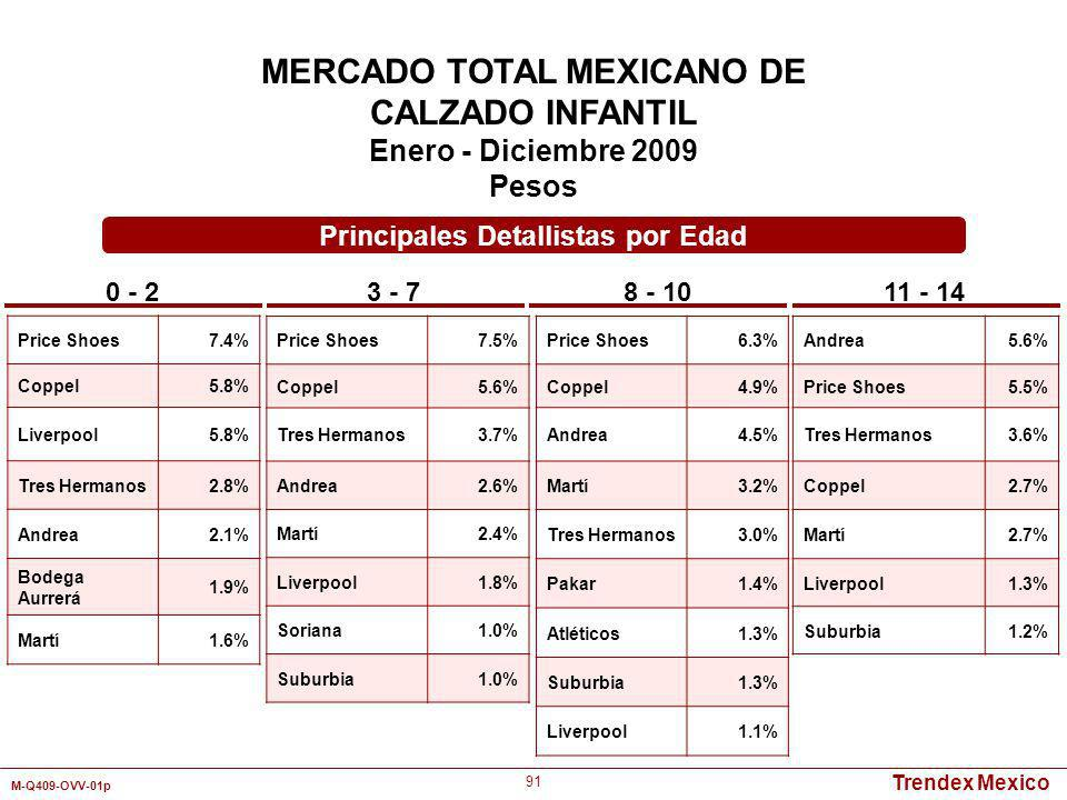 Trendex Mexico M-Q409-OVV-01p 91 Price Shoes7.4% Coppel5.8% Liverpool5.8% Tres Hermanos2.8% Andrea2.1% Bodega Aurrerá 1.9% Martí1.6% Principales Detal