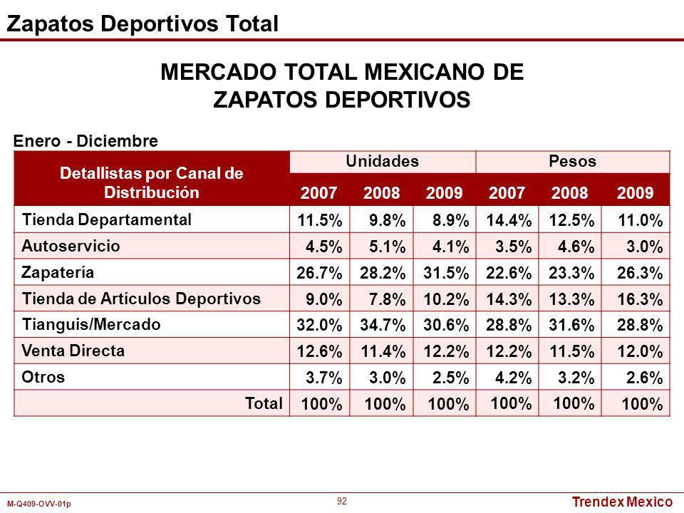 Trendex Mexico M-Q409-OVV-01p 92 Detallistas por Canal de Distribución UnidadesPesos 200720082009200720082009 Tienda Departamental11.5%9.8%8.9%14.4%12