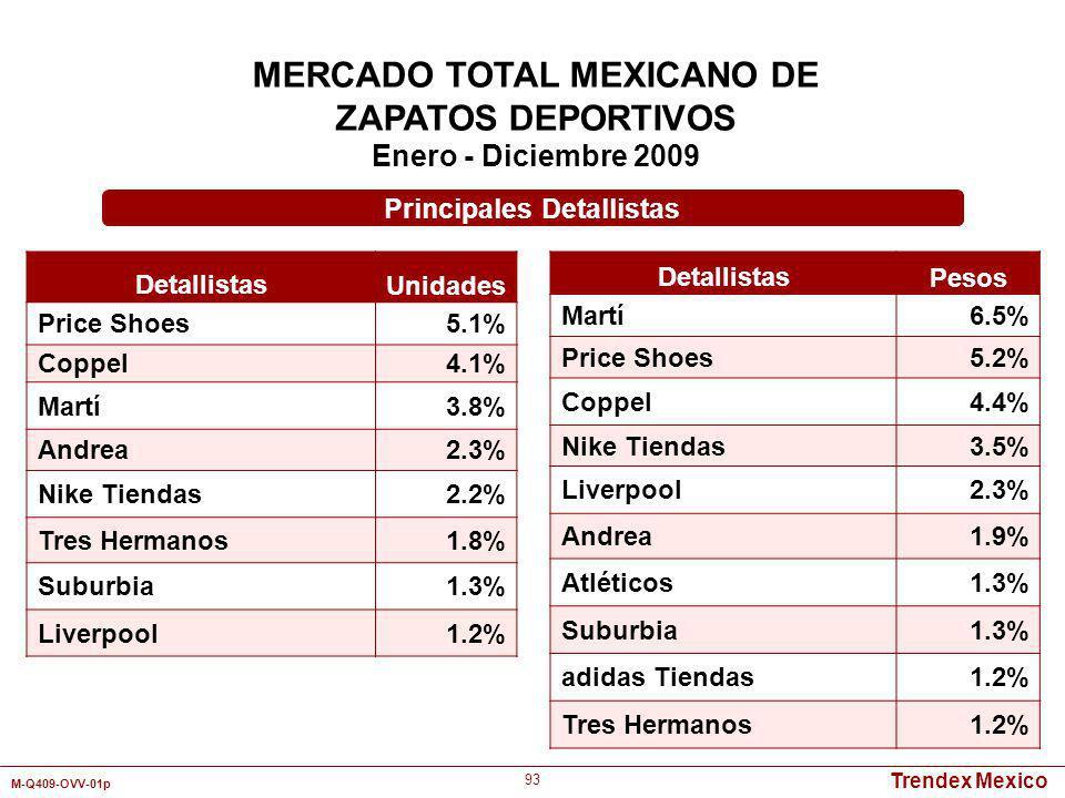 Trendex Mexico M-Q409-OVV-01p 93 MERCADO TOTAL MEXICANO DE ZAPATOS DEPORTIVOS Enero - Diciembre 2009 Detallistas Unidades Price Shoes5.1% Coppel4.1% M
