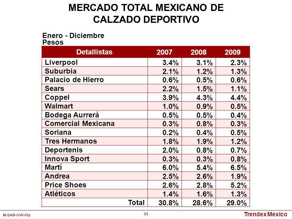 Trendex Mexico M-Q409-OVV-01p 94 Detallistas 200720082009 Liverpool 3.4%3.1%2.3% Suburbia 2.1%1.2%1.3% Palacio de Hierro 0.6%0.5%0.6% Sears 2.2%1.5%1.