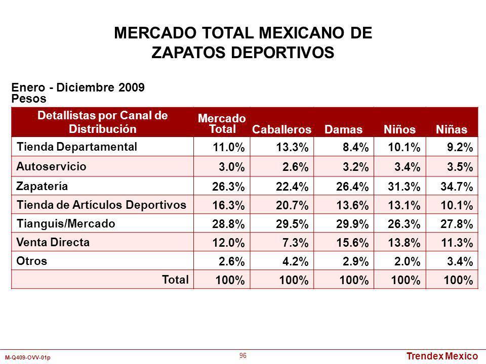 Trendex Mexico M-Q409-OVV-01p 96 Detallistas por Canal de Distribución Mercado TotalCaballerosDamasNiñosNiñas Tienda Departamental11.0%13.3%8.4%10.1%9