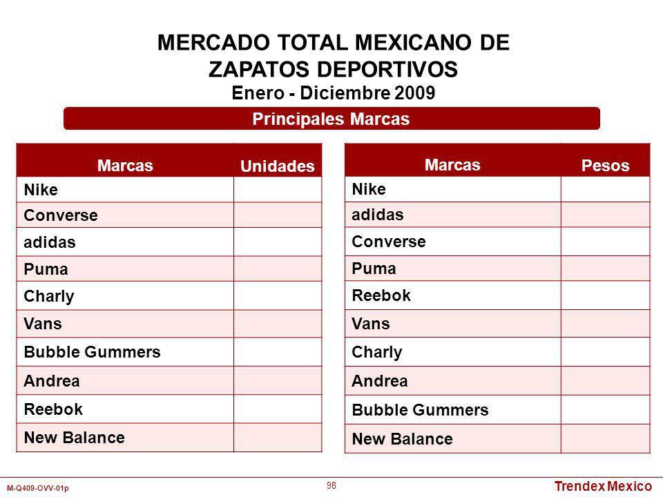 Trendex Mexico M-Q409-OVV-01p 98 MERCADO TOTAL MEXICANO DE ZAPATOS DEPORTIVOS Enero - Diciembre 2009 Marcas Unidades Nike Converse adidas Puma Charly