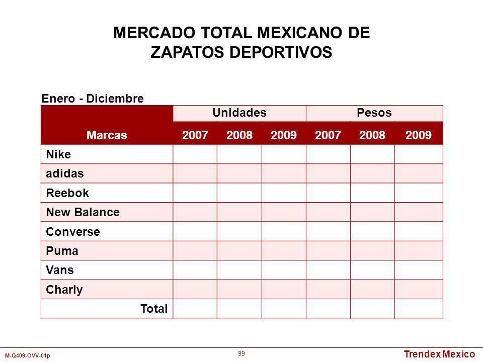 Trendex Mexico M-Q409-OVV-01p 99 Marcas UnidadesPesos 200720082009200720082009 Nike adidas Reebok New Balance Converse Puma Vans Charly Total Enero -