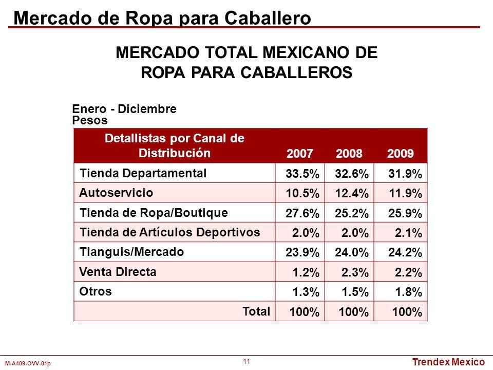 Trendex Mexico M-A409-OVV-01p 11 Detallistas por Canal de Distribución 200720082009 Tienda Departamental 33.5%32.6%31.9% Autoservicio 10.5%12.4%11.9%