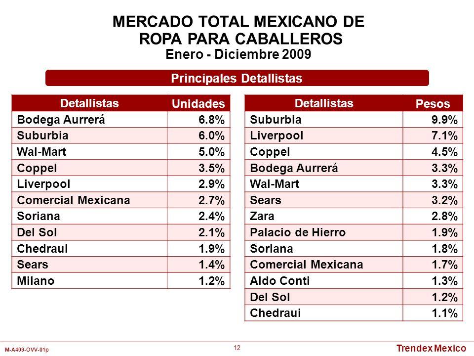 Trendex Mexico M-A409-OVV-01p 12 MERCADO TOTAL MEXICANO DE ROPA PARA CABALLEROS Enero - Diciembre 2009 Detallistas Unidades Bodega Aurrerá6.8% Suburbi