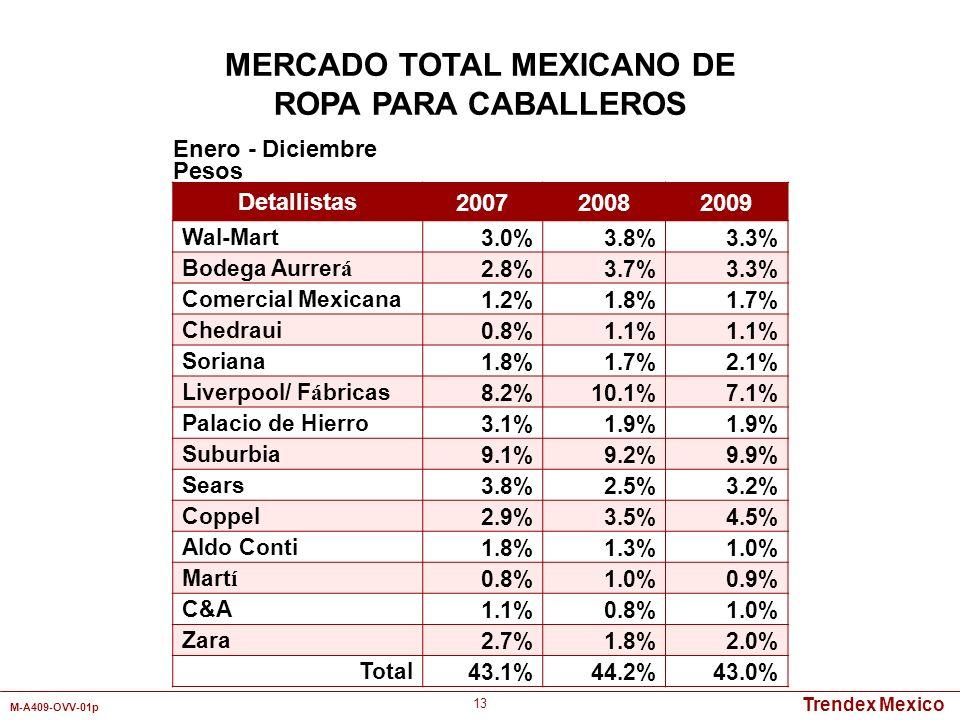 Trendex Mexico M-A409-OVV-01p 13 MERCADO TOTAL MEXICANO DE ROPA PARA CABALLEROS Detallistas 200720082009 Wal-Mart3.0%3.8%3.3% Bodega Aurrer á 2.8%3.7%