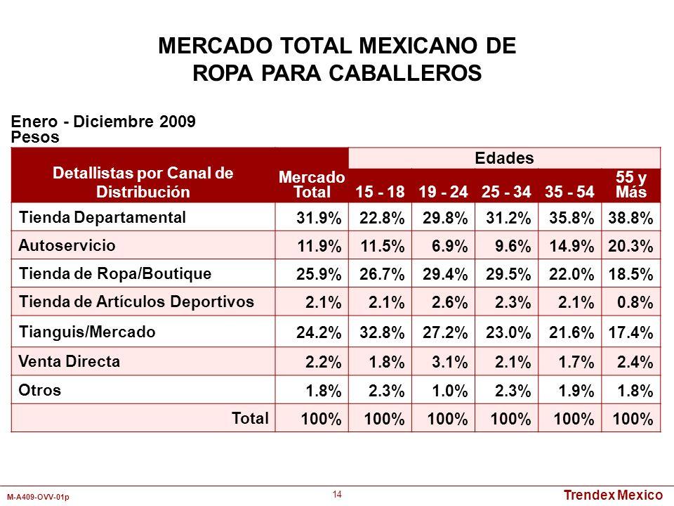 Trendex Mexico M-A409-OVV-01p 14 Detallistas por Canal de Distribución Mercado Total Edades 15 - 1819 - 2425 - 3435 - 54 55 y Más Tienda Departamental