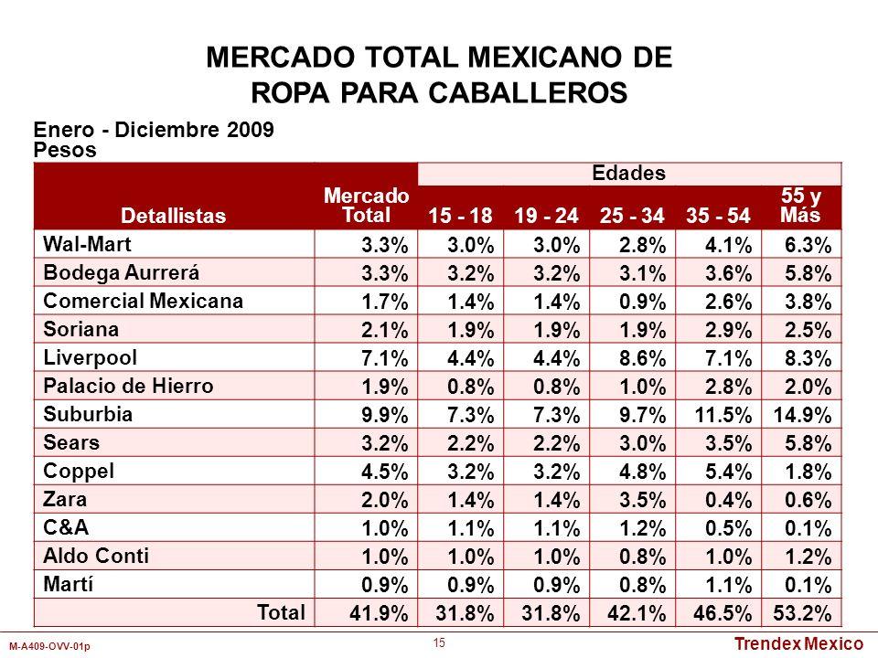 Trendex Mexico M-A409-OVV-01p 15 Detallistas Mercado Total Edades 15 - 1819 - 2425 - 3435 - 54 55 y Más Wal-Mart 3.3%3.0% 2.8%4.1%6.3% Bodega Aurrerá