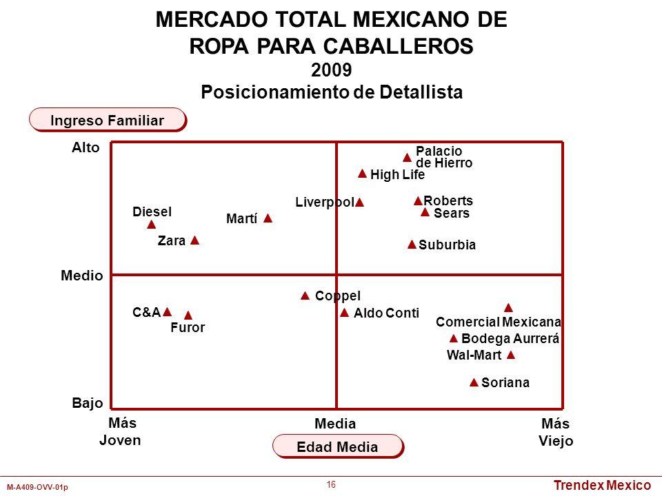 Trendex Mexico M-A409-OVV-01p 16 Más Joven Más Viejo Edad Media Ingreso Familiar MERCADO TOTAL MEXICANO DE ROPA PARA CABALLEROS 2009 Posicionamiento d