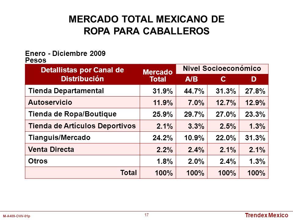 Trendex Mexico M-A409-OVV-01p 17 Detallistas por Canal de Distribución Mercado Total Nivel Socioeconómico A/BCD Tienda Departamental31.9%44.7%31.3%27.