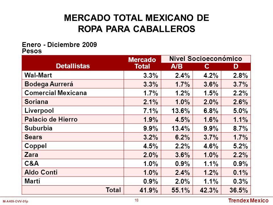 Trendex Mexico M-A409-OVV-01p 18 Detallistas Mercado Total Nivel Socioeconómico A/BCD Wal-Mart3.3%2.4%4.2%2.8% Bodega Aurrerá3.3%1.7%3.6%3.7% Comercia