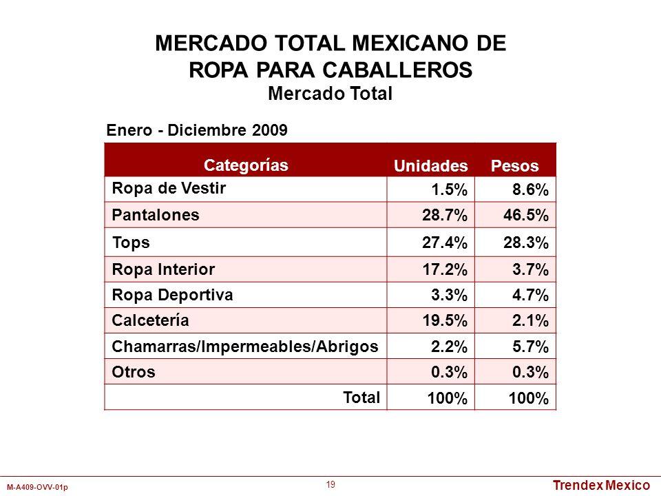 Trendex Mexico M-A409-OVV-01p 19 Categorías UnidadesPesos Ropa de Vestir 1.5%8.6% Pantalones28.7%46.5% Tops27.4%28.3% Ropa Interior17.2%3.7% Ropa Depo
