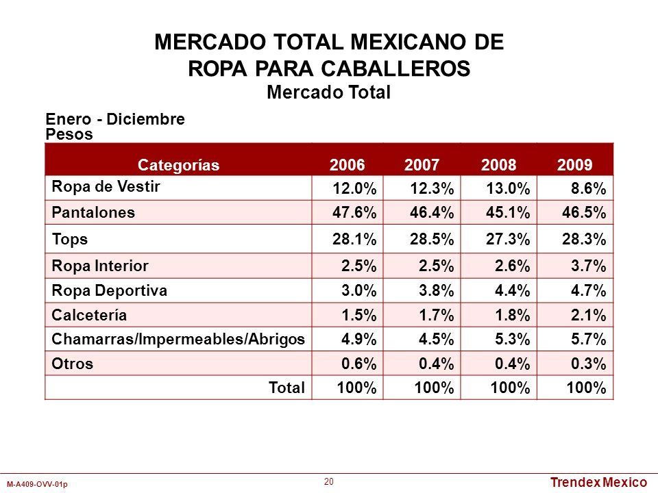 Trendex Mexico M-A409-OVV-01p 20 Categorías 2006200720082009 Ropa de Vestir 12.0%12.3%13.0%8.6% Pantalones47.6%46.4%45.1%46.5% Tops28.1%28.5%27.3%28.3