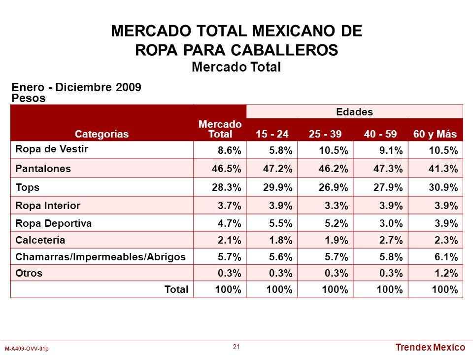 Trendex Mexico M-A409-OVV-01p 21 Categorías Mercado Total Edades 15 - 2425 - 3940 - 5960 y Más Ropa de Vestir 8.6%5.8%10.5%9.1%10.5% Pantalones46.5%47