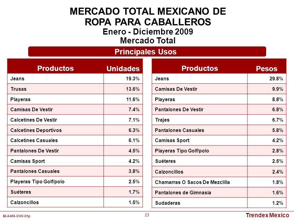 Trendex Mexico M-A409-OVV-01p 23 Productos Unidades Jeans19.3% Trusas13.6% Playeras11.6% Camisas De Vestir7.4% Calcetines De Vestir7.1% Calcetines Dep