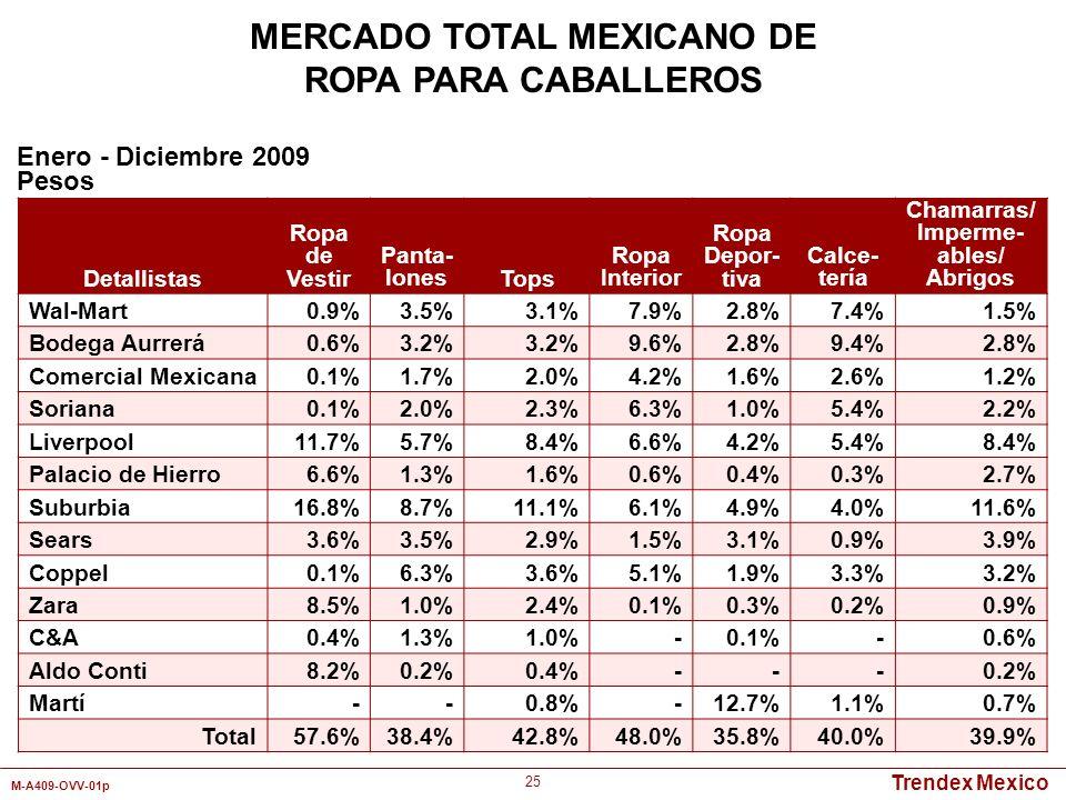 Trendex Mexico M-A409-OVV-01p 25 Detallistas Ropa de Vestir Panta- lonesTops Ropa Interior Ropa Depor- tiva Calce- tería Chamarras/ Imperme- ables/ Ab