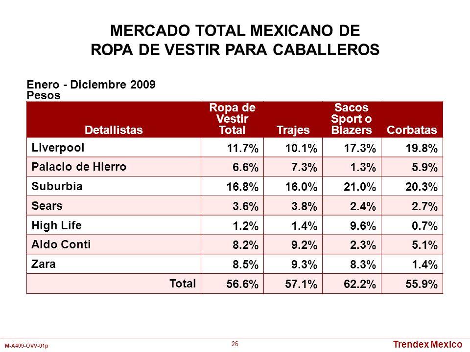 Trendex Mexico M-A409-OVV-01p 26 Detallistas Ropa de Vestir TotalTrajes Sacos Sport o BlazersCorbatas Liverpool11.7%10.1%17.3%19.8% Palacio de Hierro6