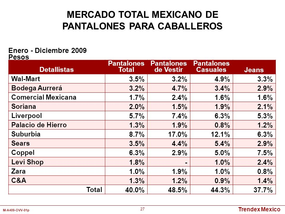 Trendex Mexico M-A409-OVV-01p 27 Detallistas Pantalones Total Pantalones de Vestir Pantalones CasualesJeans Wal-Mart3.5%3.2%4.9%3.3% Bodega Aurrerá3.2