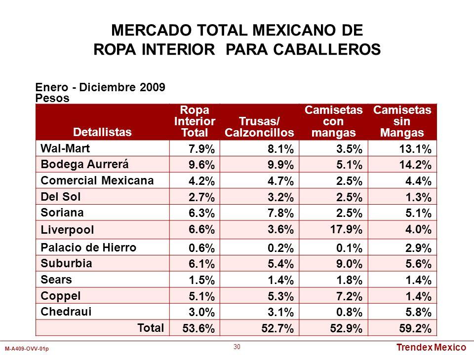 Trendex Mexico M-A409-OVV-01p 30 Detallistas Ropa Interior Total Trusas/ Calzoncillos Camisetas con mangas Camisetas sin Mangas Wal-Mart 7.9%8.1%3.5%1