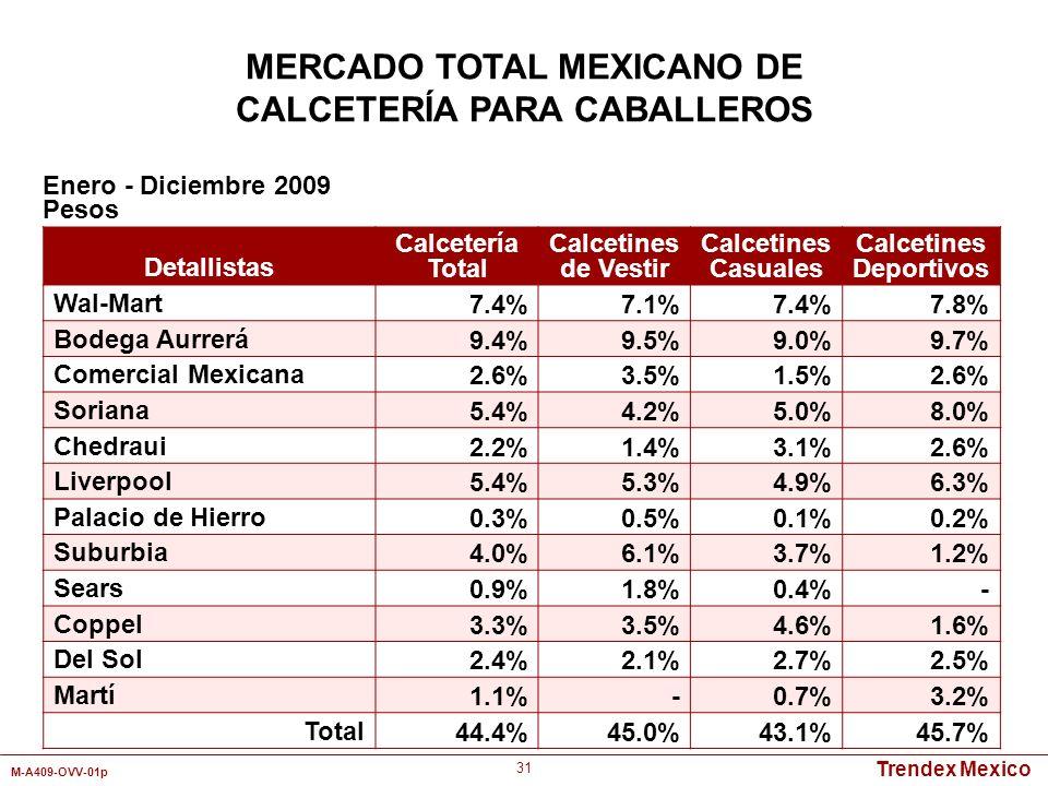 Trendex Mexico M-A409-OVV-01p 31 Detallistas Calcetería Total Calcetines de Vestir Calcetines Casuales Calcetines Deportivos Wal-Mart7.4%7.1%7.4%7.8%