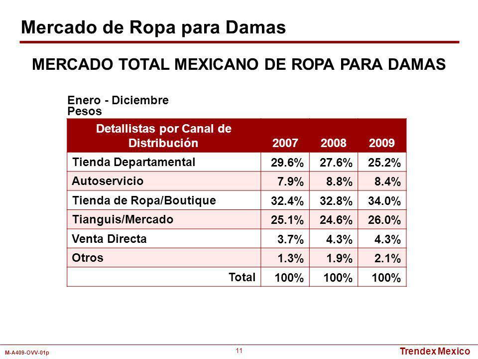 Trendex Mexico M-A409-OVV-01p 11 Detallistas por Canal de Distribución 200720082009 Tienda Departamental 29.6%27.6%25.2% Autoservicio 7.9%8.8%8.4% Tie