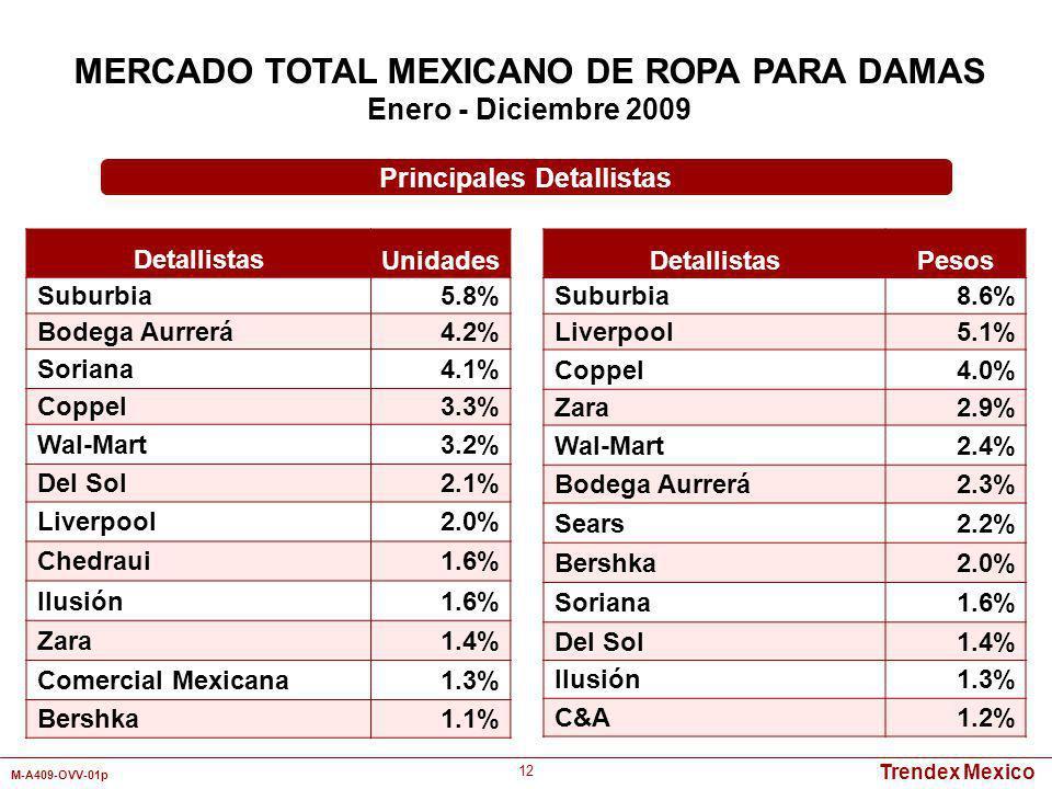 Trendex Mexico M-A409-OVV-01p 12 Detallistas Unidades Suburbia5.8% Bodega Aurrerá4.2% Soriana4.1% Coppel3.3% Wal-Mart3.2% Del Sol2.1% Liverpool2.0% Ch