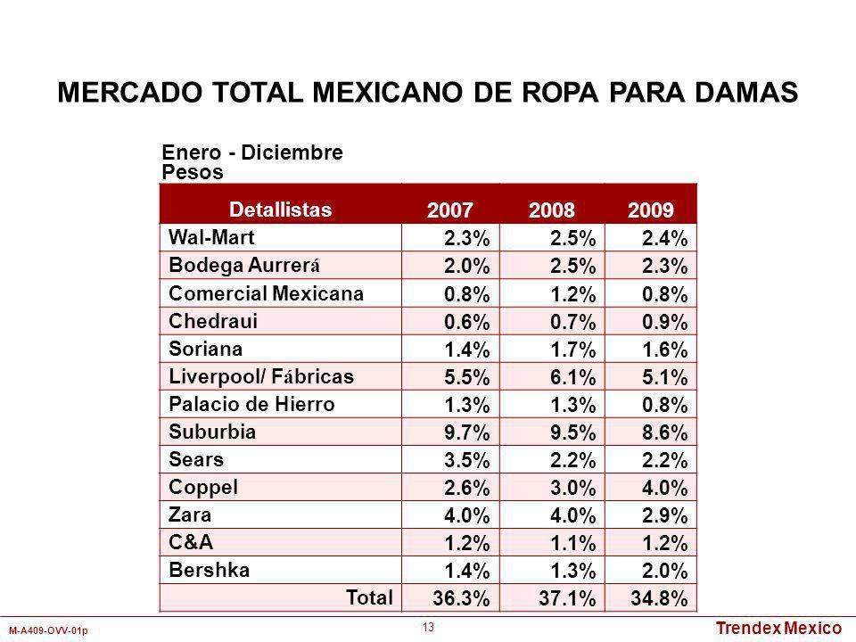Trendex Mexico M-A409-OVV-01p 13 Detallistas 200720082009 Wal-Mart2.3%2.5%2.4% Bodega Aurrer á 2.0%2.5%2.3% Comercial Mexicana0.8%1.2%0.8% Chedraui0.6