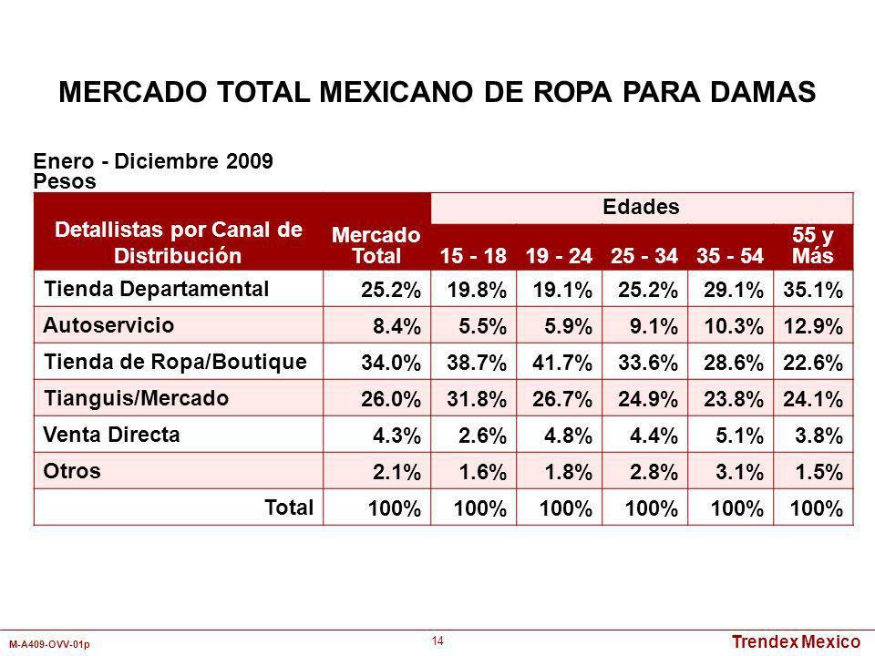 Trendex Mexico M-A409-OVV-01p 14 Enero - Diciembre 2009 Pesos Detallistas por Canal de Distribución Mercado Total Edades 15 - 1819 - 2425 - 3435 - 54