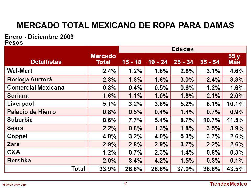 Trendex Mexico M-A409-OVV-01p 15 Detallistas Mercado Total Edades 15 - 1819 - 2425 - 3435 - 54 55 y Más Wal-Mart2.4%1.2%1.6%2.6%3.1%4.6% Bodega Aurrer