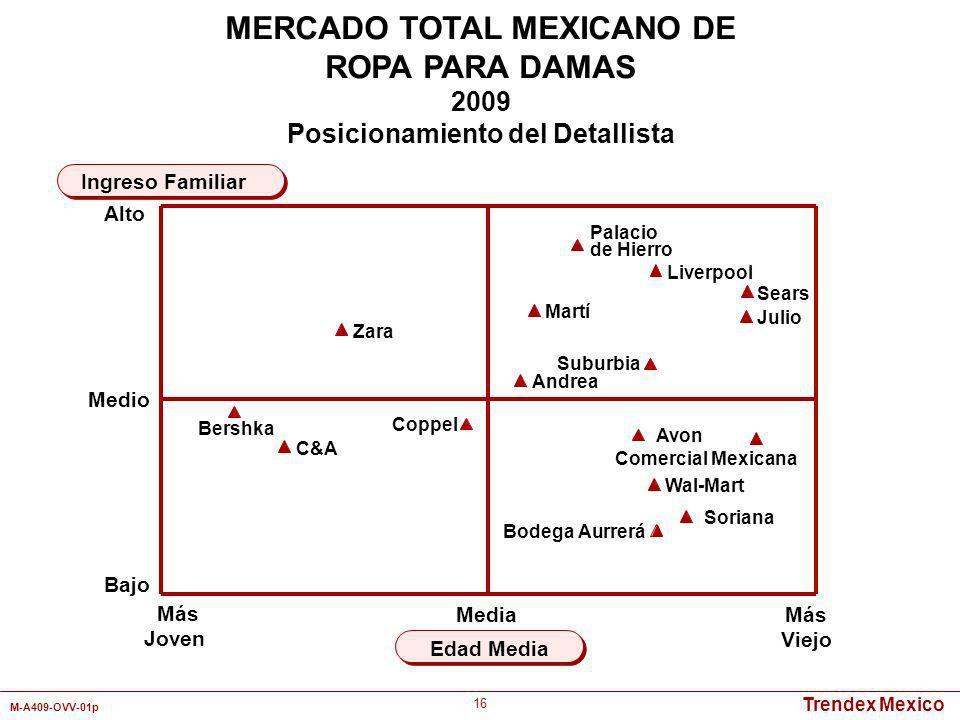 Trendex Mexico M-A409-OVV-01p 16 Más Joven Más Viejo Edad Media Ingreso Familiar MERCADO TOTAL MEXICANO DE ROPA PARA DAMAS 2009 Posicionamiento del De