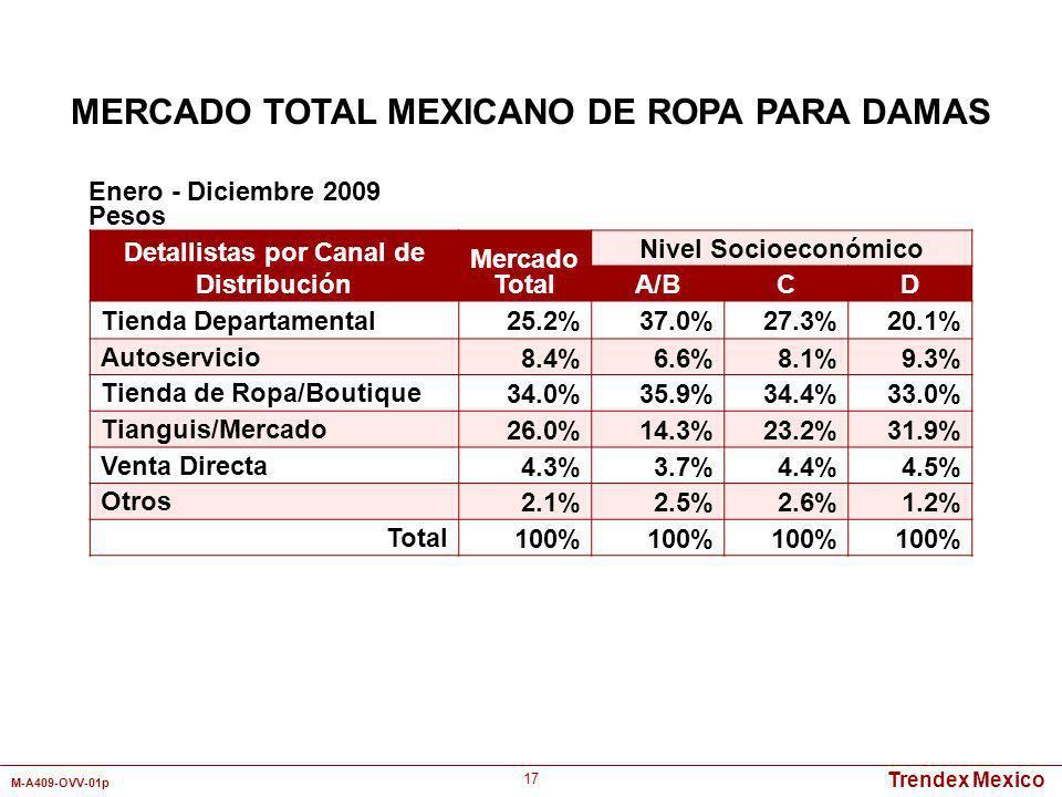 Trendex Mexico M-A409-OVV-01p 17 Detallistas por Canal de Distribución Mercado Total Nivel Socioeconómico A/BCD Tienda Departamental 25.2%37.0%27.3%20