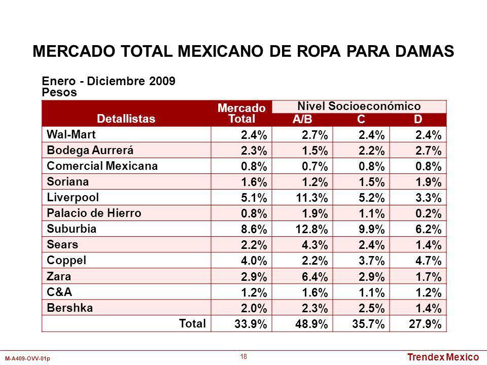 Trendex Mexico M-A409-OVV-01p 18 Detallistas Mercado Total Nivel Socioeconómico A/BCD Wal-Mart2.4%2.7%2.4% Bodega Aurrerá2.3%1.5%2.2%2.7% Comercial Me