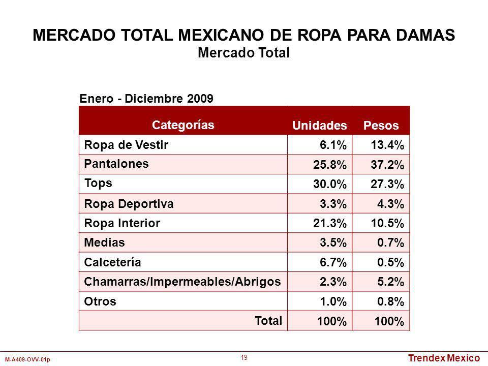 Trendex Mexico M-A409-OVV-01p 19 Categorías UnidadesPesos Ropa de Vestir6.1%13.4% Pantalones 25.8%37.2% Tops 30.0%27.3% Ropa Deportiva3.3%4.3% Ropa In