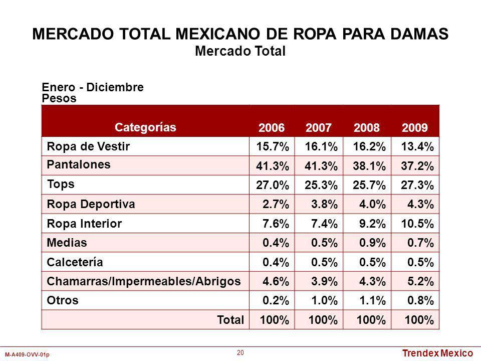 Trendex Mexico M-A409-OVV-01p 20 Categorías 2006200720082009 Ropa de Vestir15.7%16.1%16.2%13.4% Pantalones 41.3% 38.1%37.2% Tops 27.0%25.3%25.7%27.3%